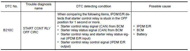 Nissan Maxima Service and Repair Manual - B210C starter control