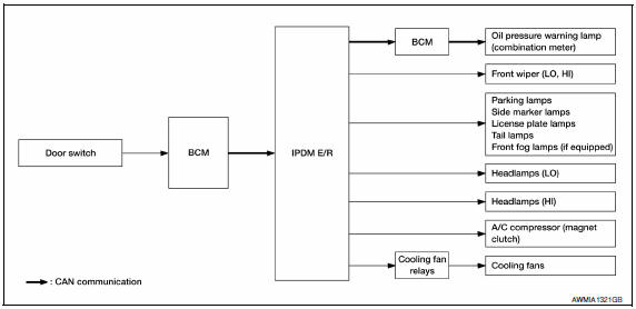 Nissan Maxima Service and Repair Manual - Diagnosis system (ipdm E/R
