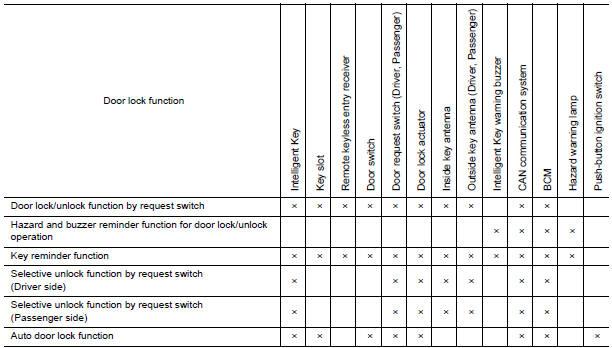 Nissan Maxima Service and Repair Manual - Door lock function
