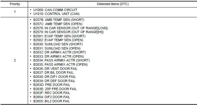 Nissan Maxima. DTC Inspection Priority Chart