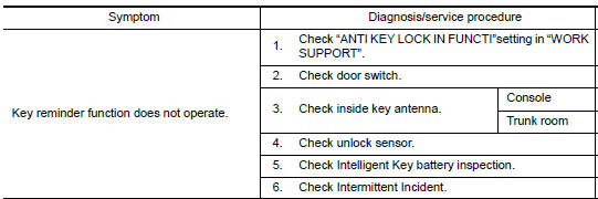 Nissan Maxima Service and Repair Manual - Key reminder