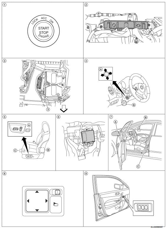 Nissan Maxima. MEMORY FUNCTION : Component Parts Location