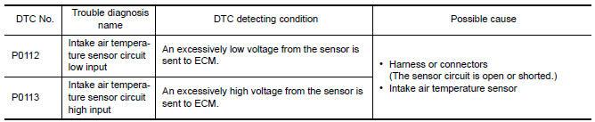 p0112 intake air temperature sensor 1 circuit low input