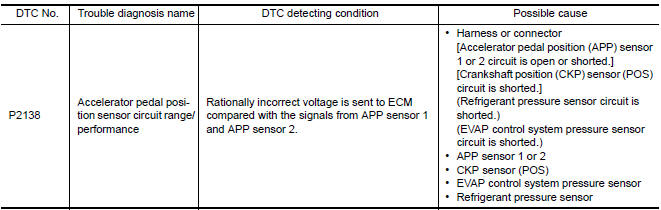 Nissan Maxima Service and Repair Manual - P2138 APP sensor - DTC
