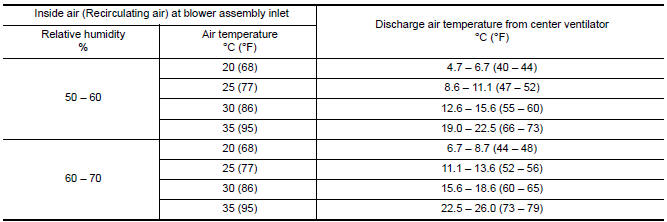Nissan Maxima. RECIRCULATING-TO-DISCHARGE AIR TEMPERATURE TABLE