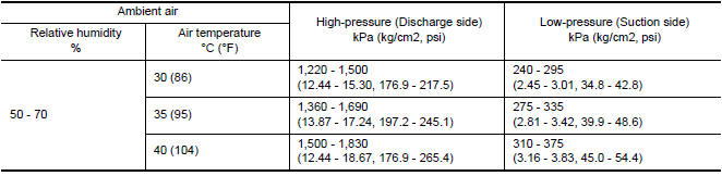 Nissan Maxima. Ambient Air Temperature-to-operating Pressure Table
