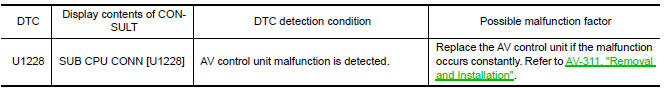 Nissan Maxima. DTC DETECTION LOGIC